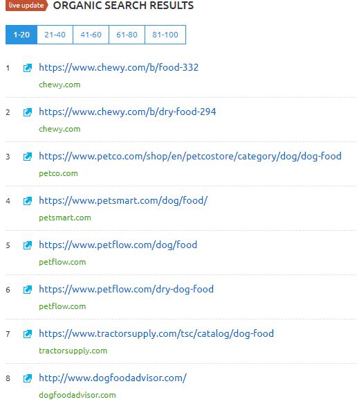 2018 04 08 15 40 13 dog food SEMrush overview for keyword