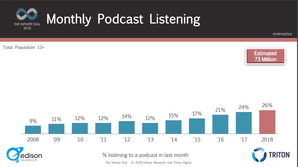 PodcastListening