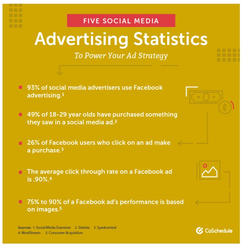 SM Ads Stats
