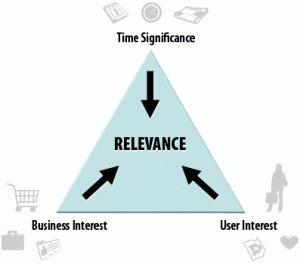 content strategy triangle of relevance by angie schottmuller 300x263