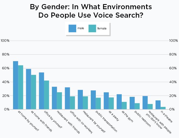 gender usage 002