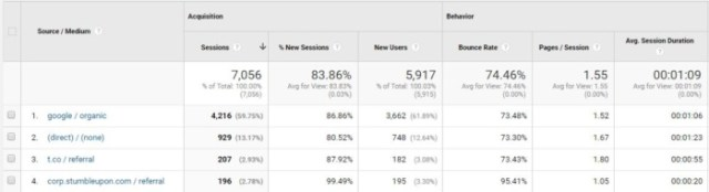 google analytics traffic source bounce rate