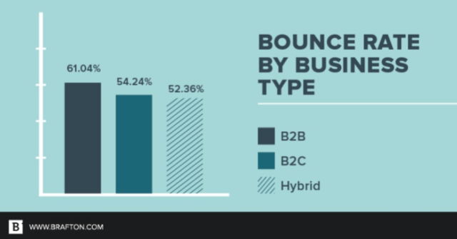 bounce rate by type of business