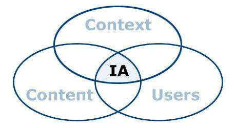 201001 ia venn diagram