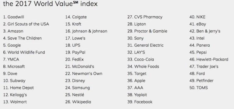 Indice de valeur mondiale 2017