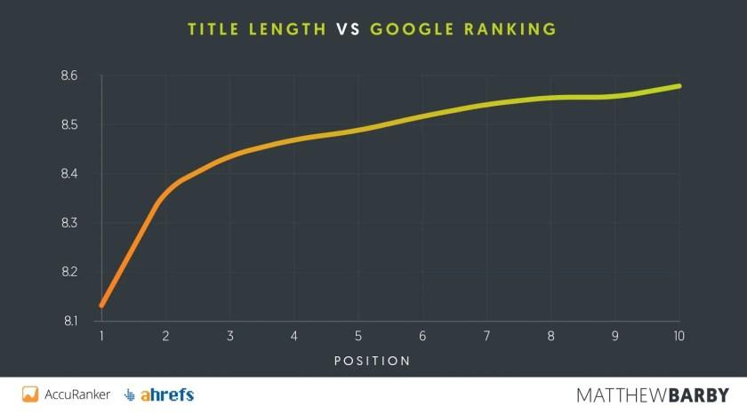 Title Length vs Position