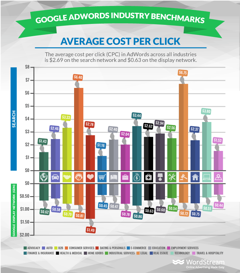 adwords industry benchmarks average cpc