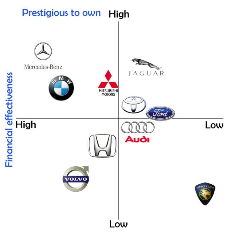 cartographie des marques automobiles