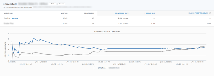 conversion rate optimization test over time