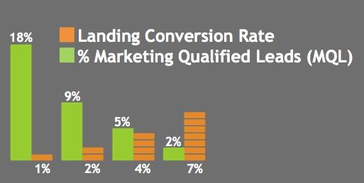 lp conversion rate mql leads