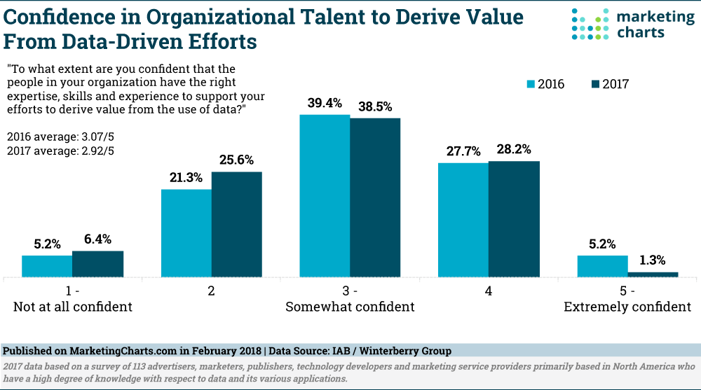 confidence in organizational talent
