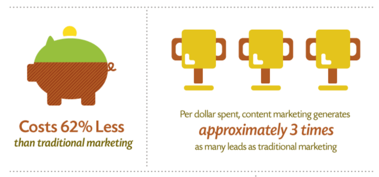 content marketing costs less