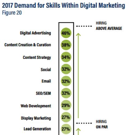 demand for skills within digital marketing