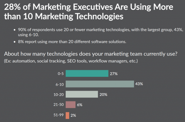marketing executives using marketing technologies