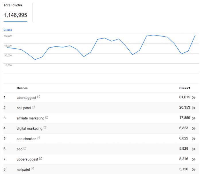most popular term
