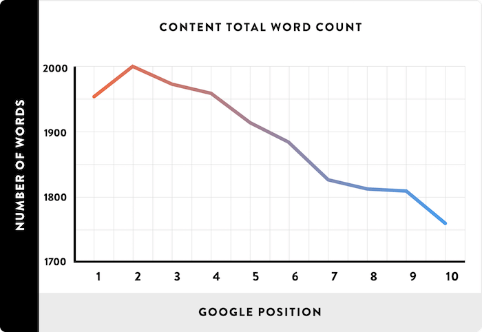 number of words