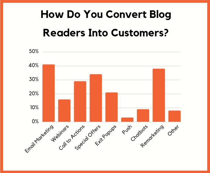 convert blog