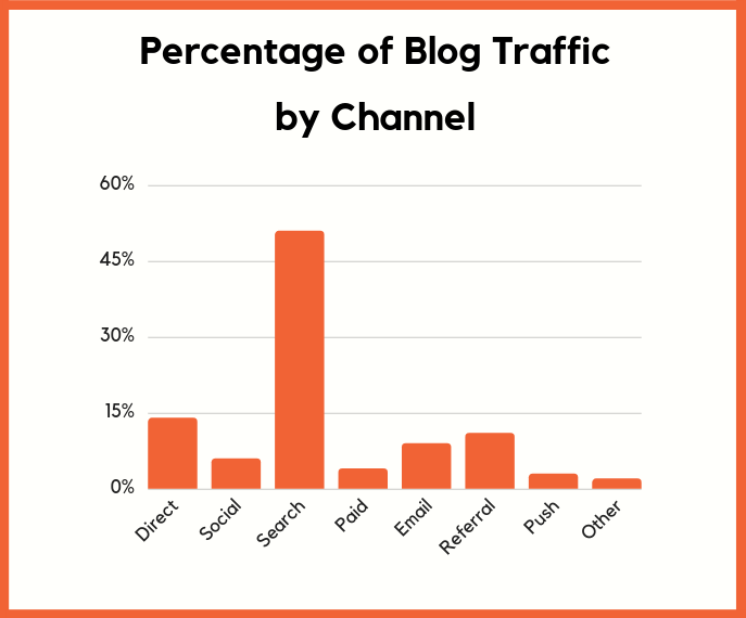 traffic by channel