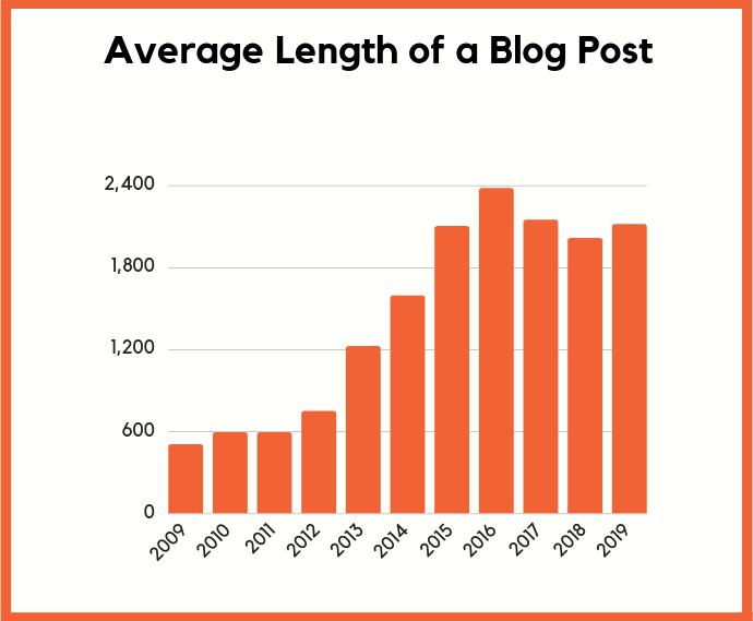 post length