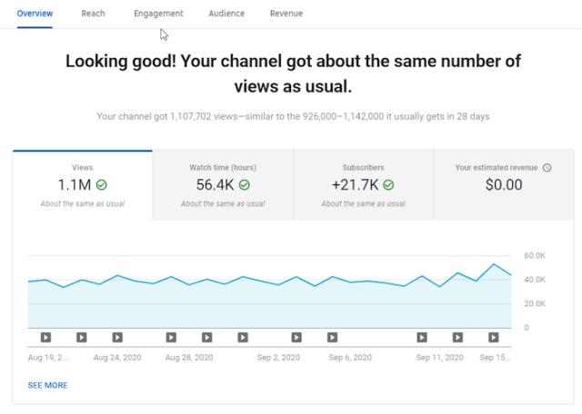 youtube analytics channel metrics