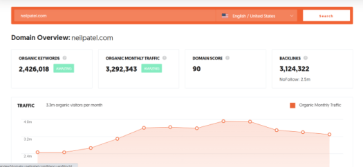 domain performance keywords