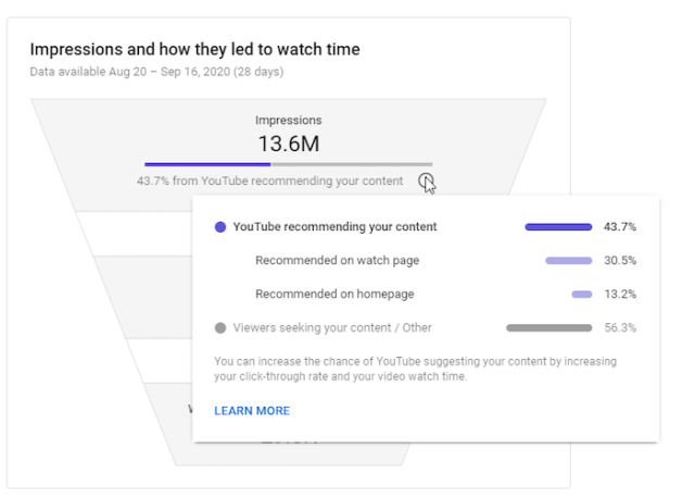 impressions over time youtube analytics