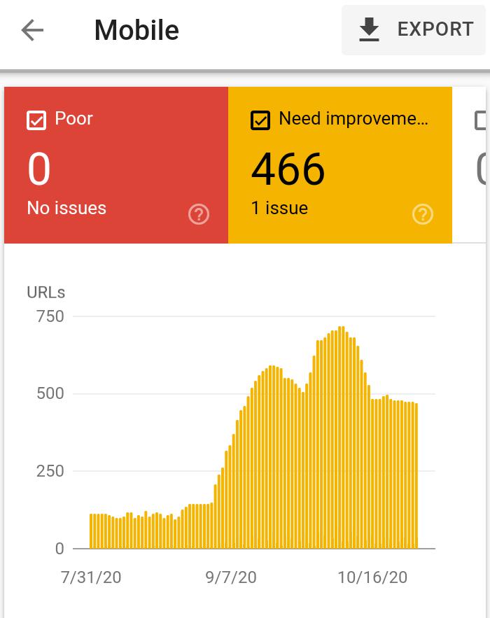 Core Web Vitals nécessitant une amélioration