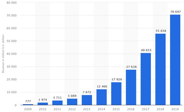Paid social media - Facebook revenue growth