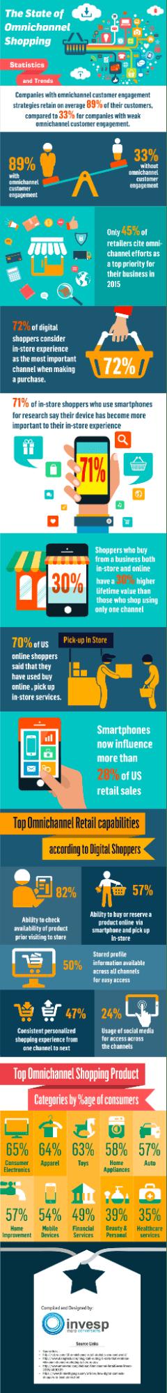 omnichannel e-commerce infographic