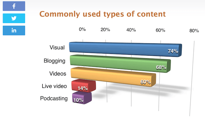 How to Create a B2B Content Marketing Strategy - Include Images (NeilPatel example)