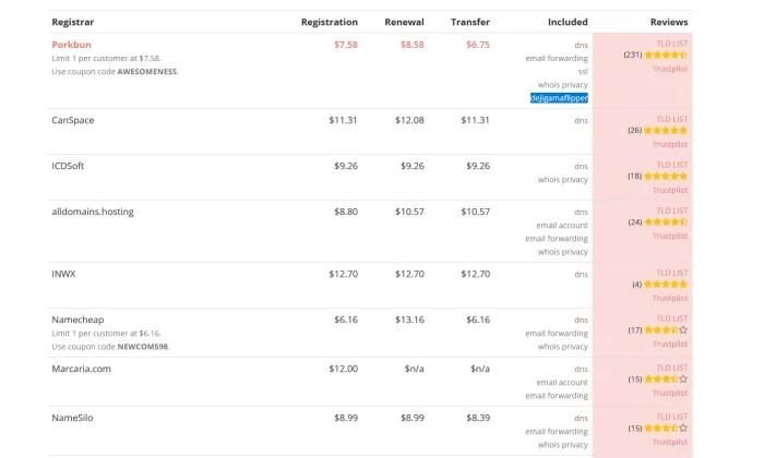 Porkbun .com extension renewal rate comparison for Best Domain Registrar