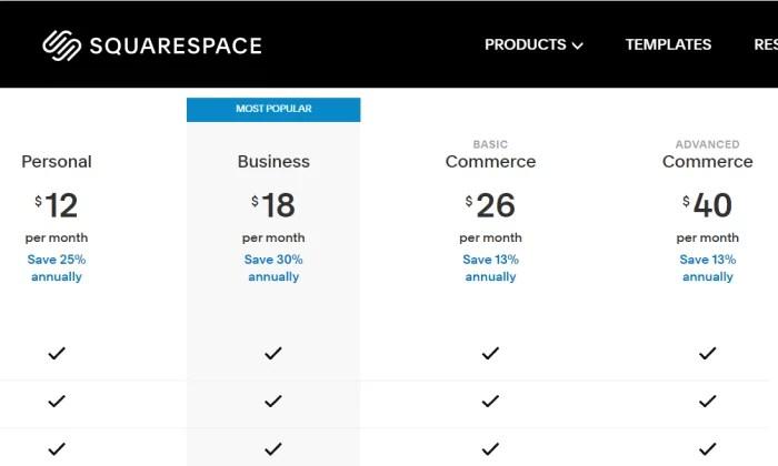 Squarespace ecommerce pricing for best blogging platforms