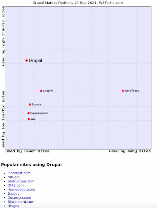 Drupal SEO - Pros and Cons of Drupal (chart of popular drupal sites)