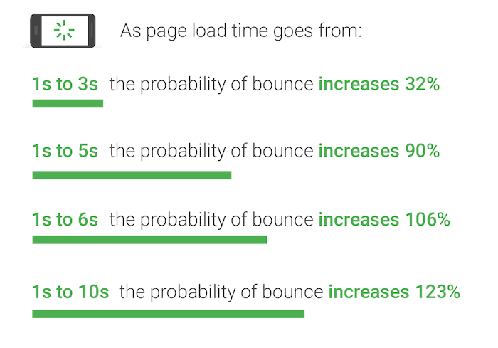 google on bounce rates for sites to prevent a/b testing from slowing down your site