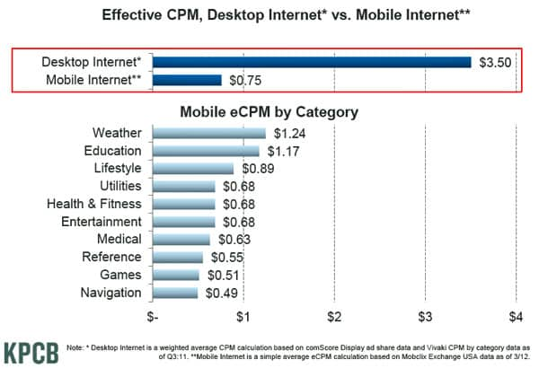 Effective CPM on mobile internet