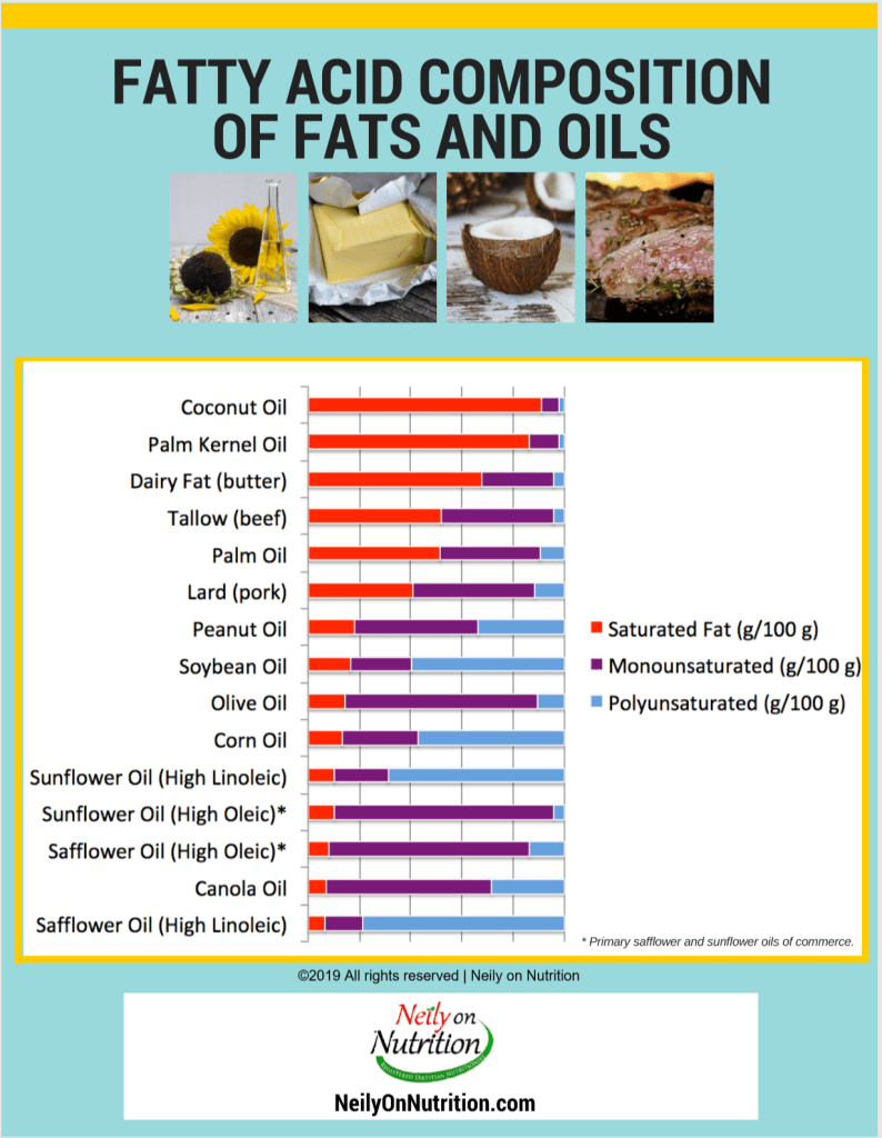 composition of fats including coconut oil