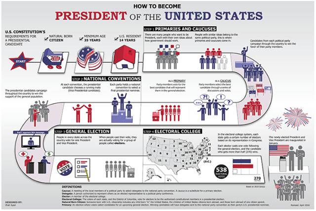 アメリカ大統領の選び方は?任期や条件 選挙の仕組みをわかりやすく!
