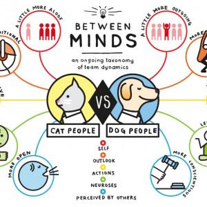 130814catvsdog02 300x300 - 猫派と犬派の違いを示したインフォグラフィックまとめ
