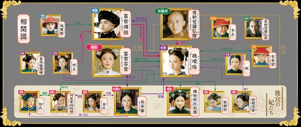 中国ドラマ瓔珞の相関図