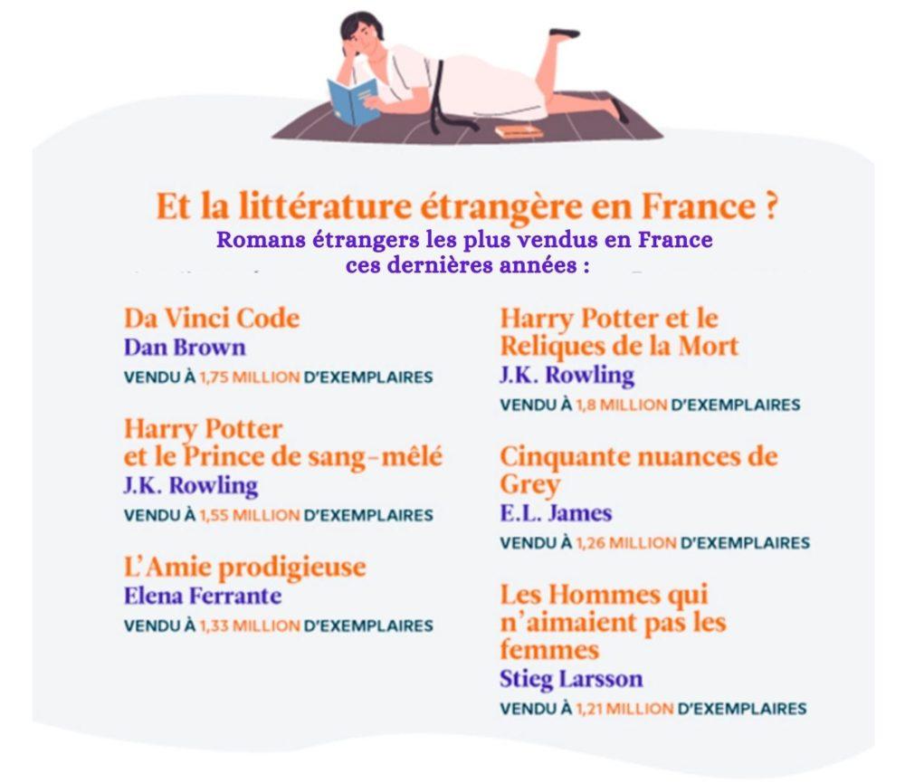 Traduction et livres - les romans etrangers les plus vendus en france - blog litterature ne le dites a personne #livresetrangers #toplivres #bloglitteratuure #blogauteur #litteratureetrangere