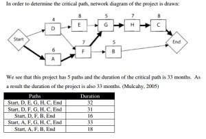Download Network Precedence Diagram | Gantt Chart Excel