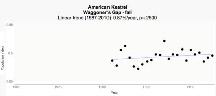 RPI Fall trend - Waggoner's Gap