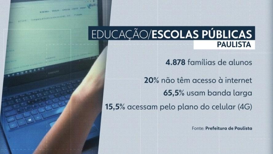 Sem acesso à internet, alunos da rede municipal de Paulista têm dificuldade para acompanhar aulas