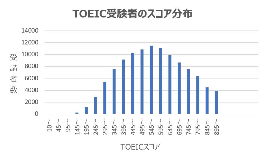 TOEICスコア分布