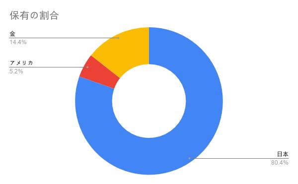 保有資産の割合