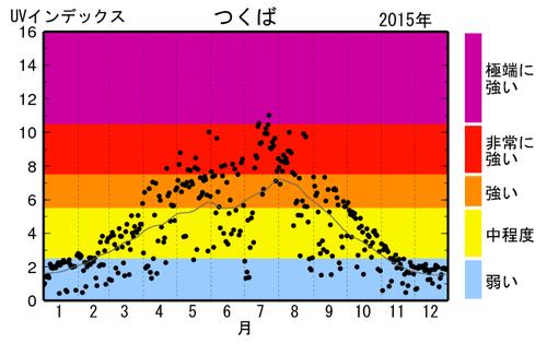 uvi_tsu2015