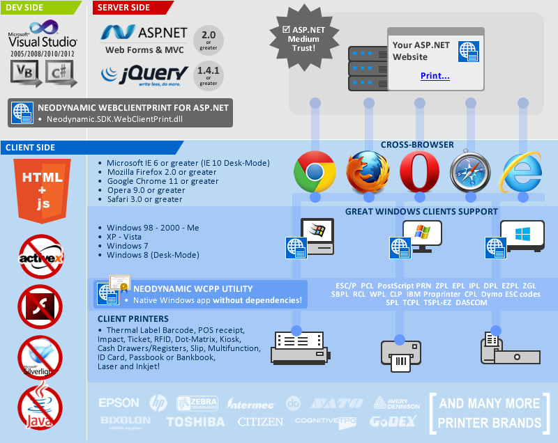 WebClientPrint for ASP.NET Infographic