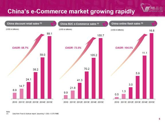 China's e-Commerce market growthΠηγή: Vipshop