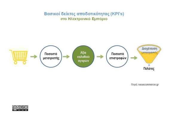 KPI's Ηλεκτρονικού Εμπορίου