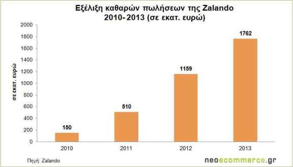 Zalando-Sales-2010_2013-fin